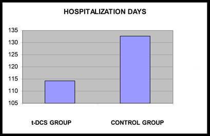 μέρες νοσηλείας ασθενών με αεε